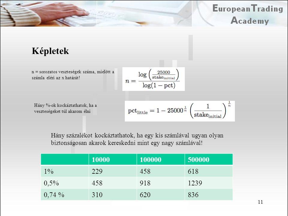 11 Képletek n = sorozatos veszteségek száma, mielött a számla eléri az x határát! Hány %-ok kockáztathatok, ha a veszteségeket túl akarom élni 1000010