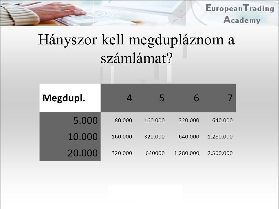 Hányszor kell megdupláznom a számlámat? Megdupl.4567 5.000 80.000160.000320.000640.000 10.000 160.000320.000640.0001.280.000 20.000 320.0006400001.280