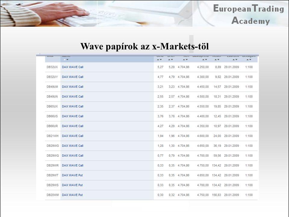 Wave papírok az x-Markets-töl