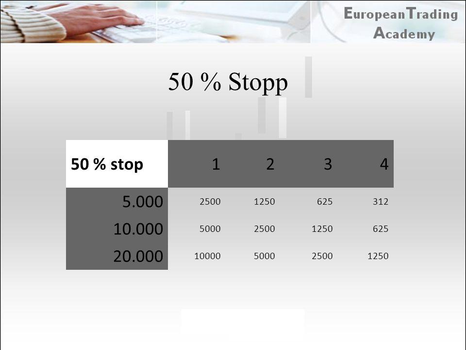 50 % Stopp 50 % stop1234 5.000 25001250625312 10.000 500025001250625 20.000 10000500025001250
