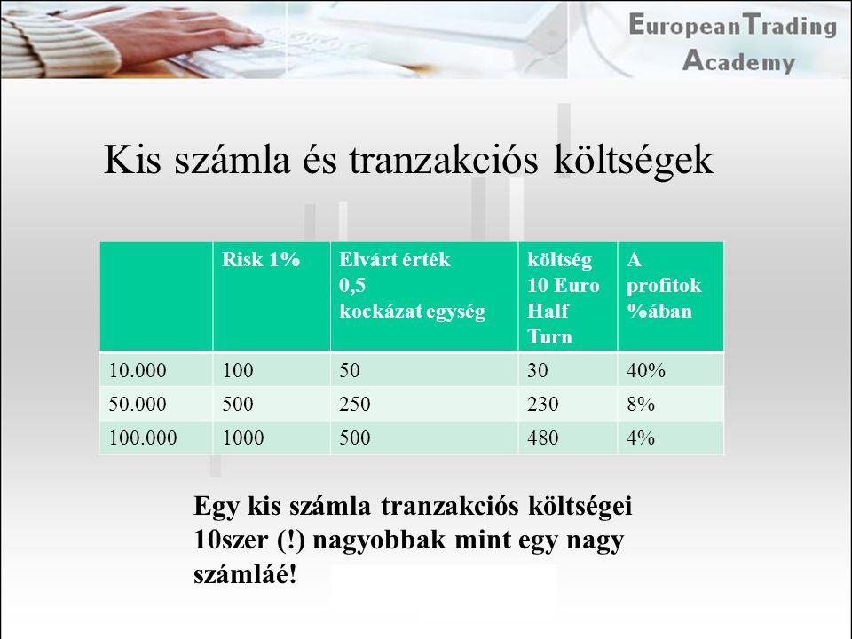Kis számla és tranzakciós költségek Risk 1%Elvárt érték 0,5 kockázat egység költség 10 Euro Half Turn A profitok %ában 10.000100503040% 50.00050025023