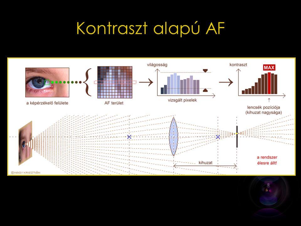 Fáziskülönbség alapú AF Szenzor: a képalkotó szenzortól különálló fényérzékelők (7) – Féligáteresztő tükör (2) – Segédtükör (3)