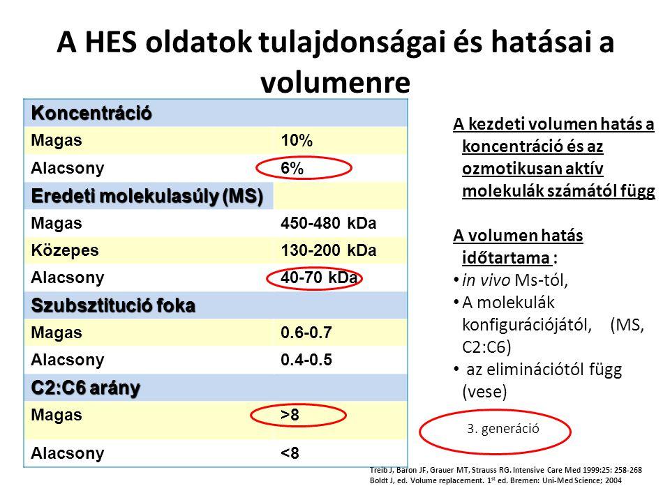 A HES oldatok tulajdonságai és hatásai a volumenre Treib J, Baron JF, Grauer MT, Strauss RG. Intensive Care Med 1999:25: 258-268 Boldt J, ed. Volume r