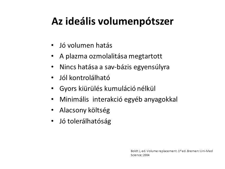HES és coagulopathia HES hatása a véralvadásra: (elsősorban nagy mennyiségű adagolásnál) Dilutios coagulopathia Gátlás: – Endothel sejtfelszín, trhombocyta aktiváció – Von Willebrand faktor felszabadulás – Fibrin polimerizáció Kozek-Langenecker et al., Anesthesiology, 2005