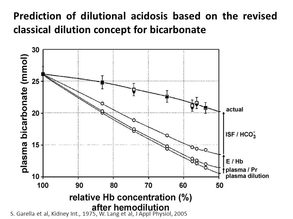 S. Garella et al, Kidney Int., 1975, W. Lang et al, J Appl Physiol, 2005 Slope = -1.03 Prediction of dilutional acidosis based on the revised classica