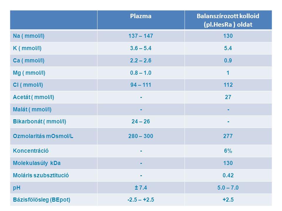 PlazmaBalanszírozott kolloid (pl.HesRa ) oldat Na ( mmol/l)137 – 147130 K ( mmol/l)3.6 – 5.45.4 Ca ( mmol/l)2.2 – 2.60.9 Mg ( mmol/l)0.8 – 1.01 Cl ( mmol/l)94 – 111112 Acetát ( mmol/l)-27 Malát ( mmol/l)-- Bikarbonát ( mmol/l)24 – 26- Ozmolaritás mOsmol/L280 – 300277 Koncentráció-6% Molekulasúly kDa-130 Moláris szubsztitució-0.42 pH± 7.45.0 – 7.0 Bázisfölösleg (BEpot)-2.5 – +2.5+2.5