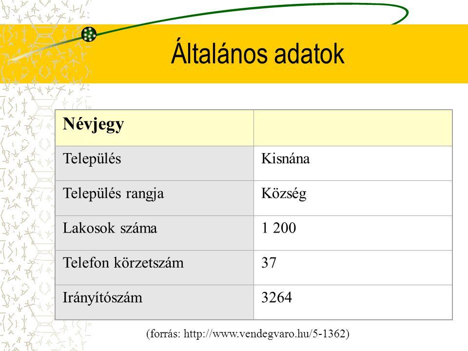Általános adatok Névjegy TelepülésKisnána Település rangjaKözség Lakosok száma1 200 Telefon körzetszám37 Irányítószám3264 (forrás: http://www.vendegva