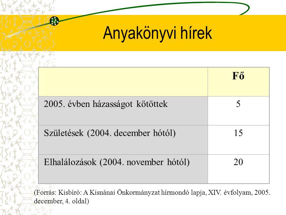 Anyakönyvi hírek Fő 2005. évben házasságot kötöttek5 Születések (2004. december hótól)15 Elhalálozások (2004. november hótól)20 (Forrás: Kisbíró: A Ki
