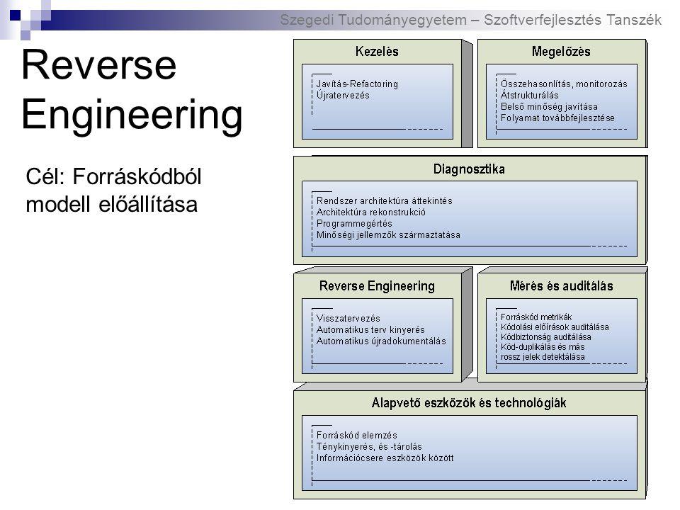 Szegedi Tudományegyetem – Szoftverfejlesztés Tanszék Reverse Engineering Cél: Forráskódból modell előállítása