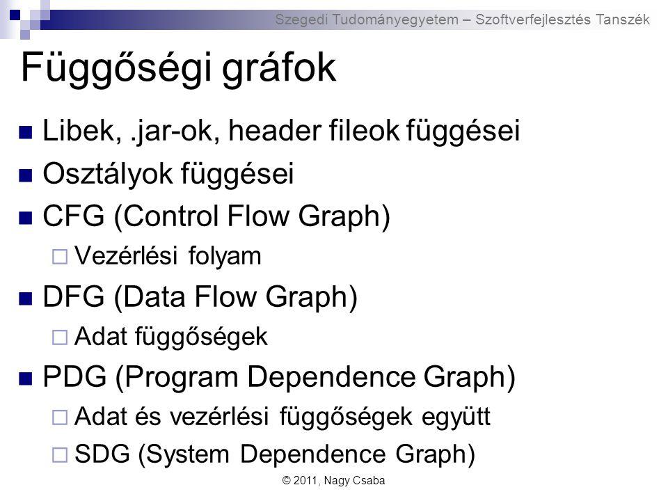 Szegedi Tudományegyetem – Szoftverfejlesztés Tanszék Függőségi gráfok Libek,.jar-ok, header fileok függései Osztályok függései CFG (Control Flow Graph)  Vezérlési folyam DFG (Data Flow Graph)  Adat függőségek PDG (Program Dependence Graph)  Adat és vezérlési függőségek együtt  SDG (System Dependence Graph) © 2011, Nagy Csaba