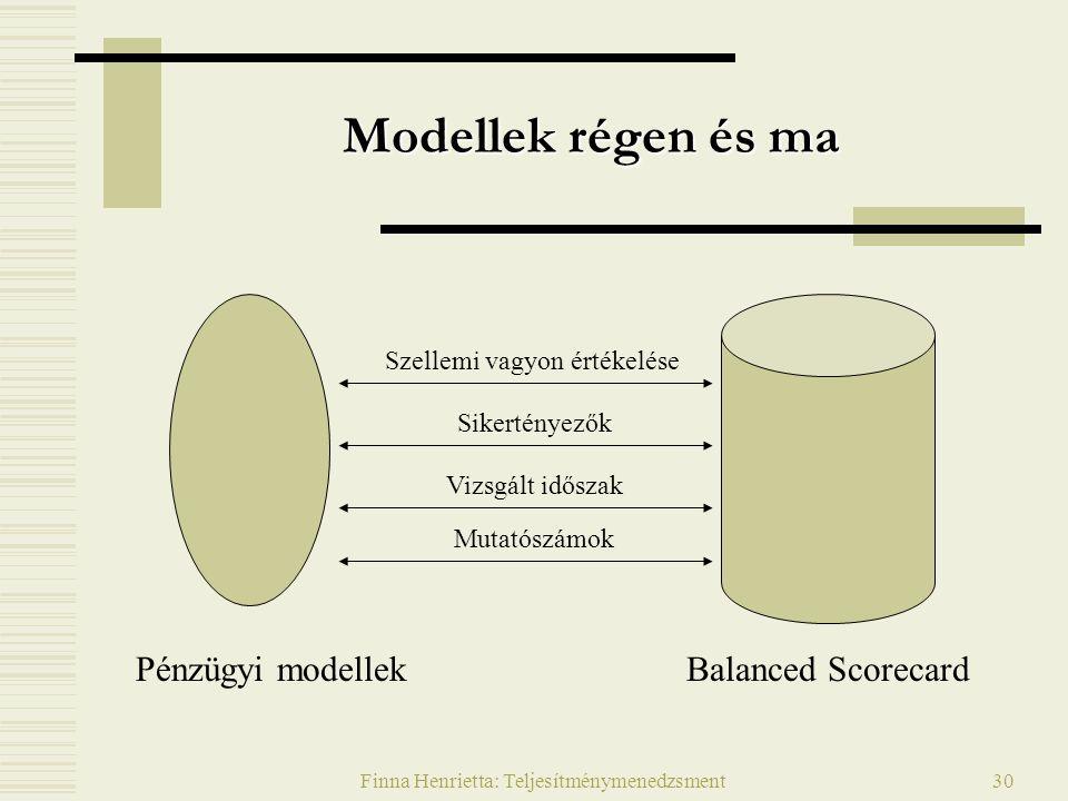 Finna Henrietta: Teljesítménymenedzsment30 Modellek régen és ma Pénzügyi modellekBalanced Scorecard Szellemi vagyon értékelése Sikertényezők Vizsgált időszak Mutatószámok