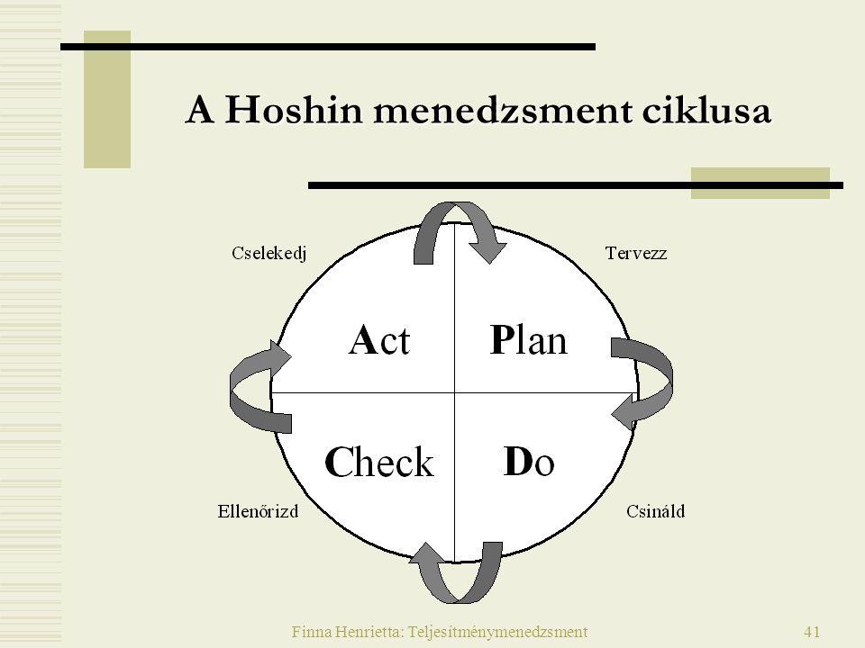 Finna Henrietta: Teljesítménymenedzsment41 A Hoshin menedzsment ciklusa