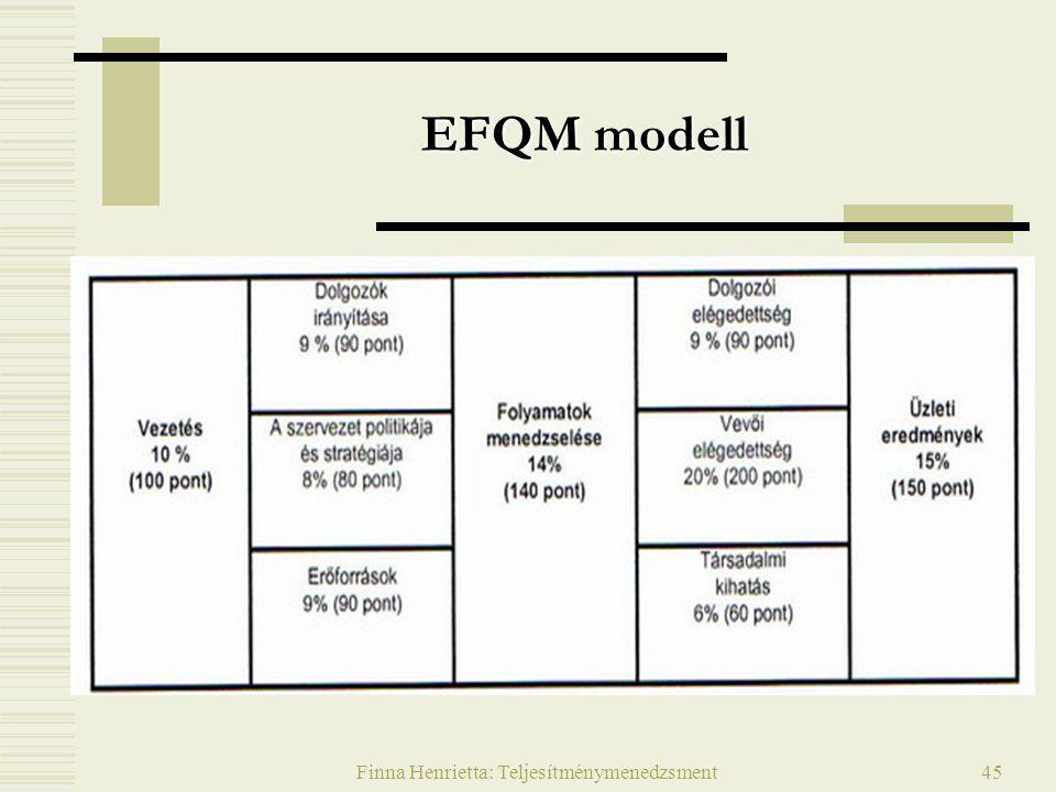 Finna Henrietta: Teljesítménymenedzsment45 EFQM modell