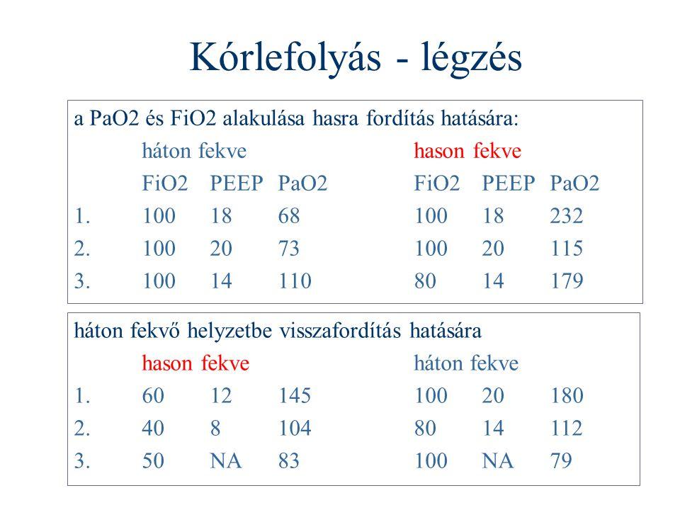 Kórlefolyás - légzés a PaO2 és FiO2 alakulása hasra fordítás hatására: háton fekvehason fekve FiO2PEEPPaO2FiO2PEEPPaO2 1.100186810018232 2.100207310020115 3.100141108014179 háton fekvő helyzetbe visszafordítás hatására hason fekveháton fekve 1.601214510020180 2.4081048014112 3.50NA83100NA79