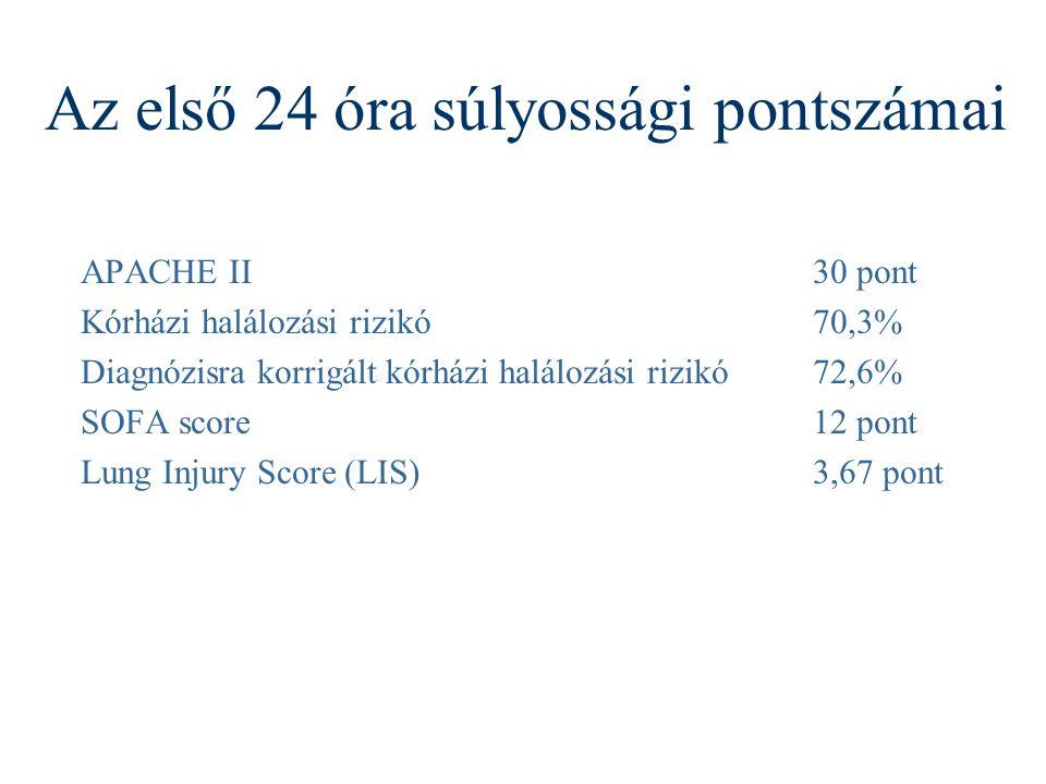 Az első 24 óra súlyossági pontszámai APACHE II30 pont Kórházi halálozási rizikó70,3% Diagnózisra korrigált kórházi halálozási rizikó72,6% SOFA score12 pont Lung Injury Score (LIS)3,67 pont