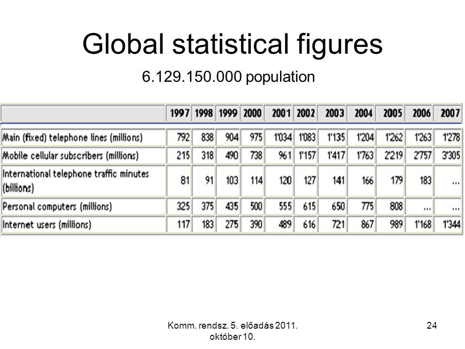 Komm. rendsz. 5. előadás 2011. október 10. 24 Global statistical figures 6.129.150.000 population