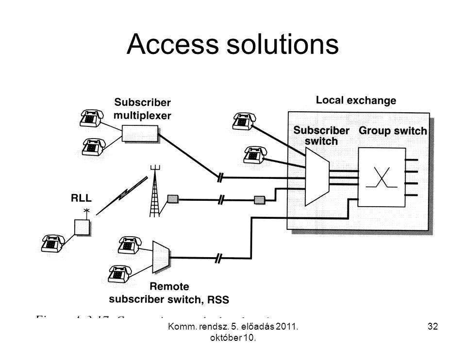 Komm. rendsz. 5. előadás 2011. október 10. 32 Access solutions