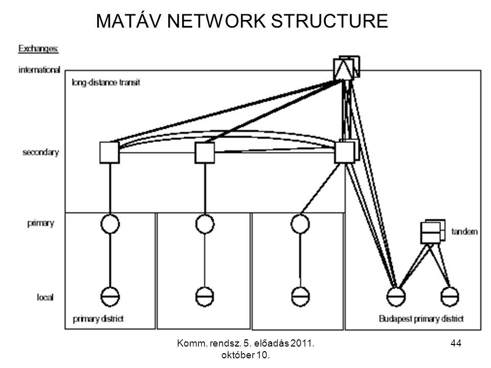 Komm. rendsz. 5. előadás 2011. október 10. 44 MATÁV NETWORK STRUCTURE