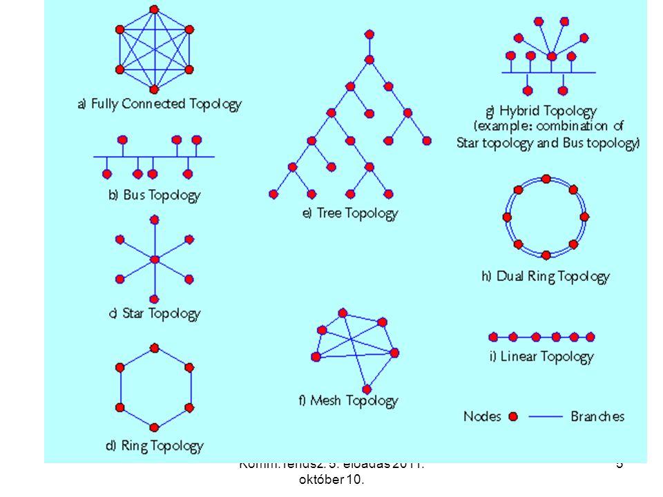 Komm. rendsz. 5. előadás 2011. október 10. 56 Network structure and numbering