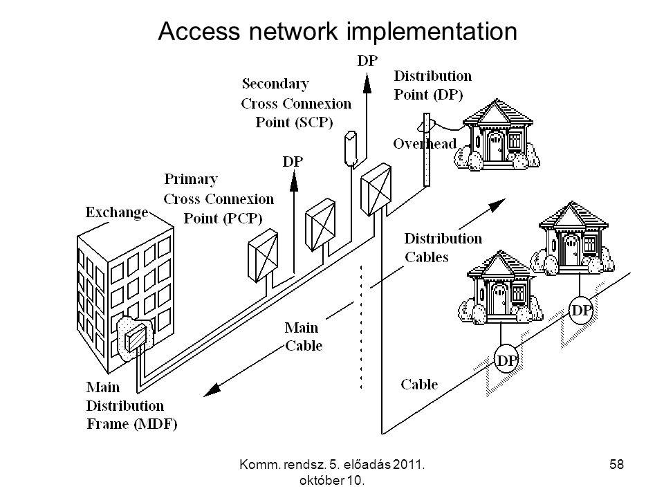 Komm. rendsz. 5. előadás 2011. október 10. 58 Access network implementation