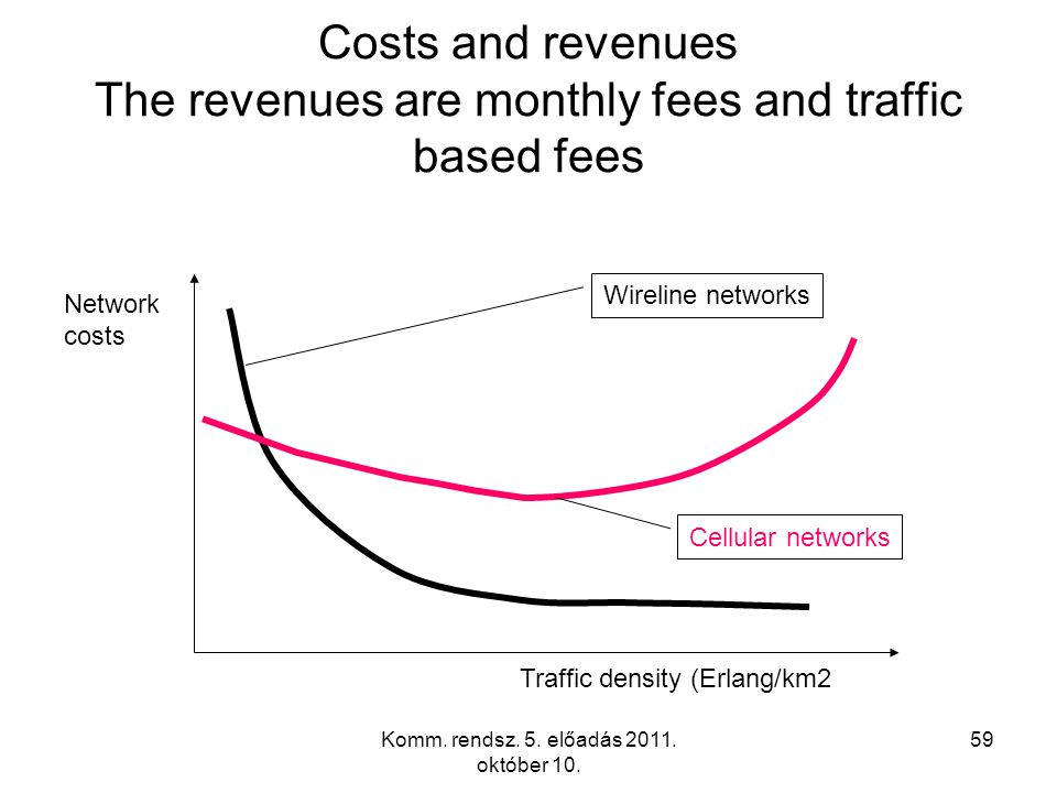 Komm. rendsz. 5. előadás 2011. október 10. 59 Costs and revenues The revenues are monthly fees and traffic based fees Traffic density (Erlang/km2 Netw
