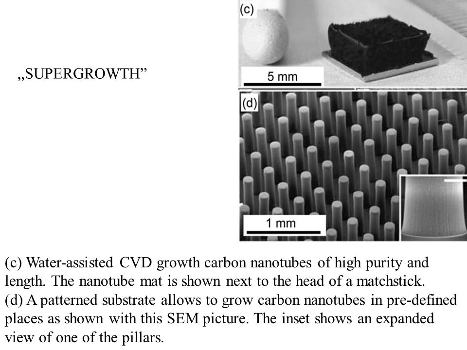 (c) Water-assisted CVD growth carbon nanotubes of high purity and length. The nanotube mat is shown next to the head of a matchstick. (d) A patterned