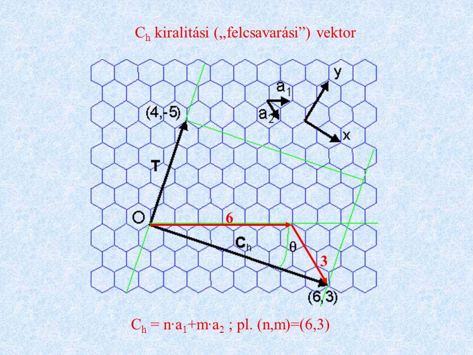 "C h kiralitási (""felcsavarási ) vektor C h = n·a 1 +m·a 2 ; pl. (n,m)=(6,3) 6 3"