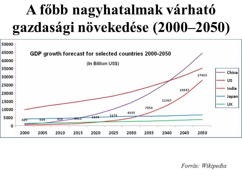 Forrás: Wikipedia A főbb nagyhatalmak várható gazdasági növekedése (2000–2050)