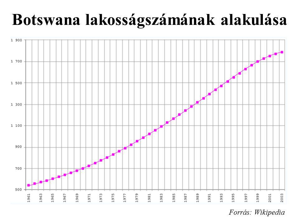 Botswana lakosságszámának alakulása Forrás: Wikipedia