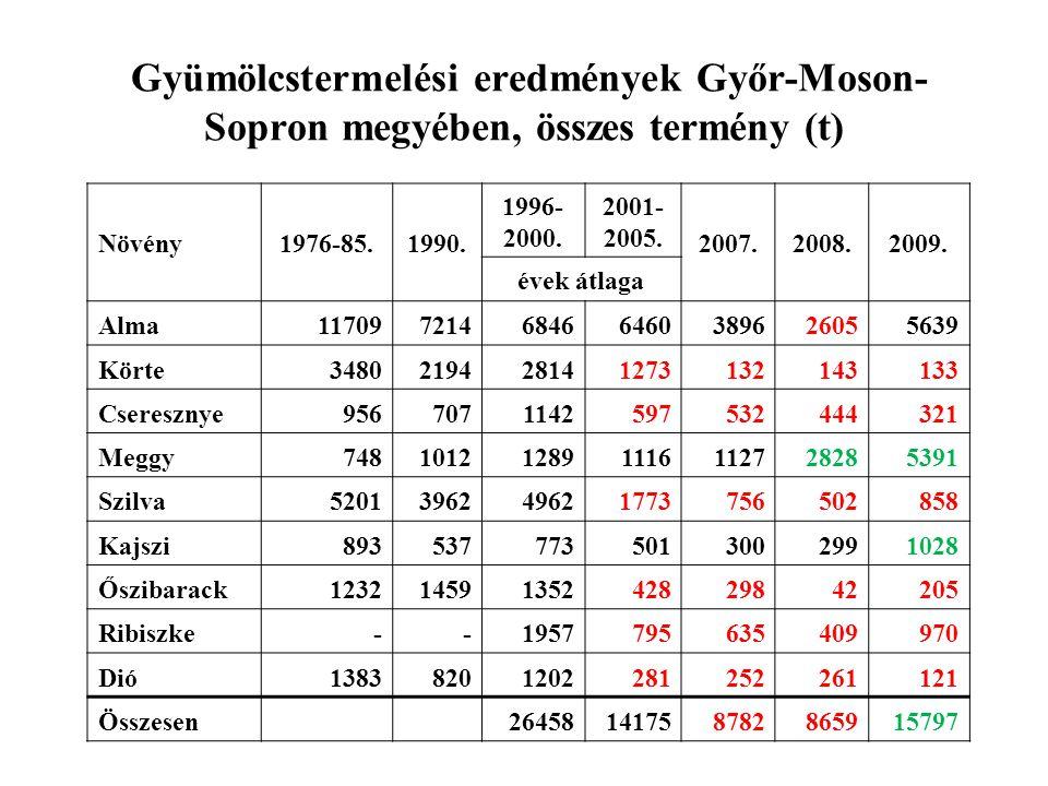 Gyümölcstermelési eredmények Győr-Moson- Sopron megyében, összes termény (t) Növény1976-85.1990. 1996- 2000. 2001- 2005. 2007.2008.2009. évek átlaga A