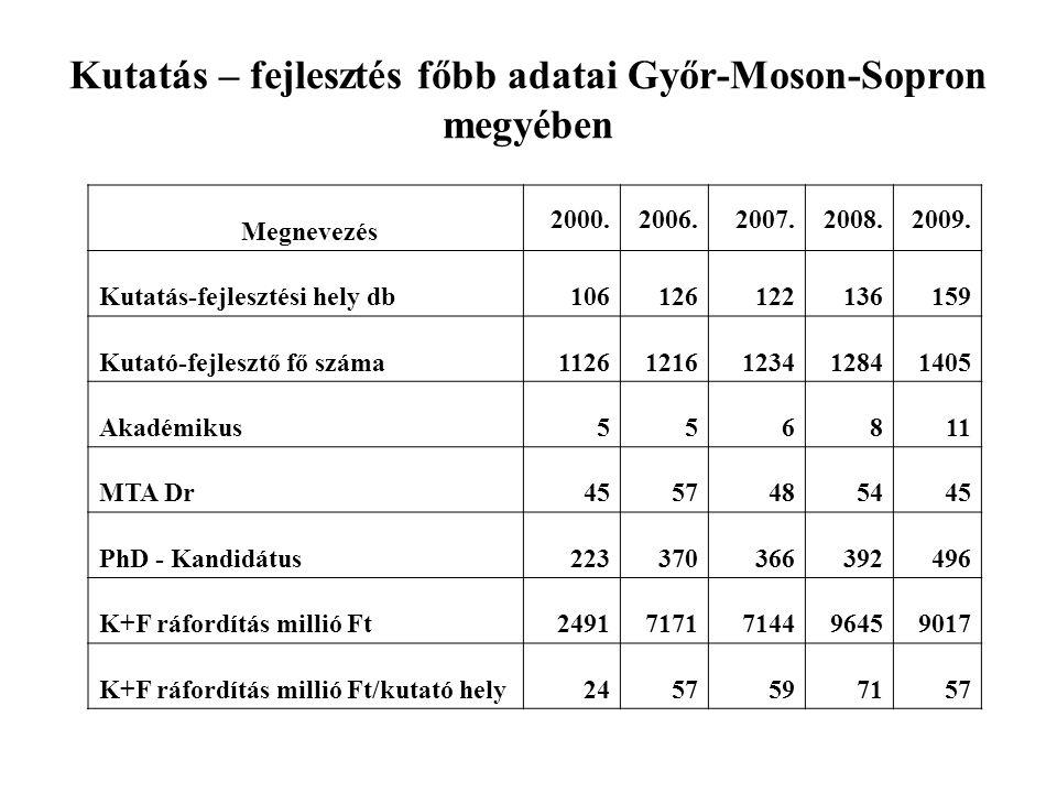 Kutatás – fejlesztés főbb adatai Győr-Moson-Sopron megyében Megnevezés 2000.2006.2007.2008.2009. Kutatás-fejlesztési hely db106126122136159 Kutató-fej