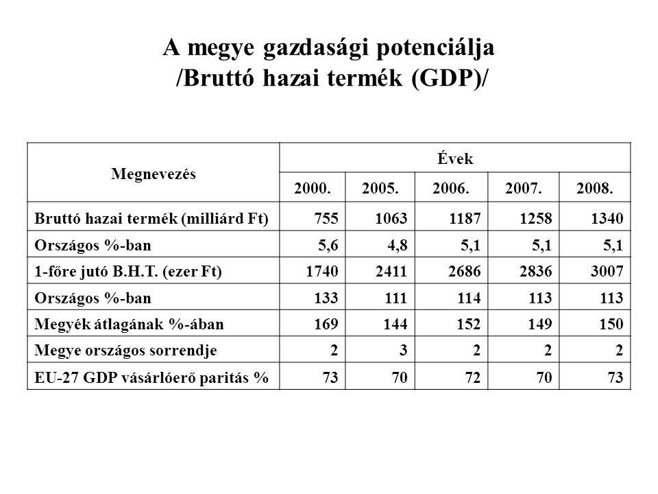 A megye gazdasági potenciálja /Bruttó hazai termék (GDP)/ Megnevezés Évek 2000.2005.2006.2007.2008. Bruttó hazai termék (milliárd Ft)75510631187125813