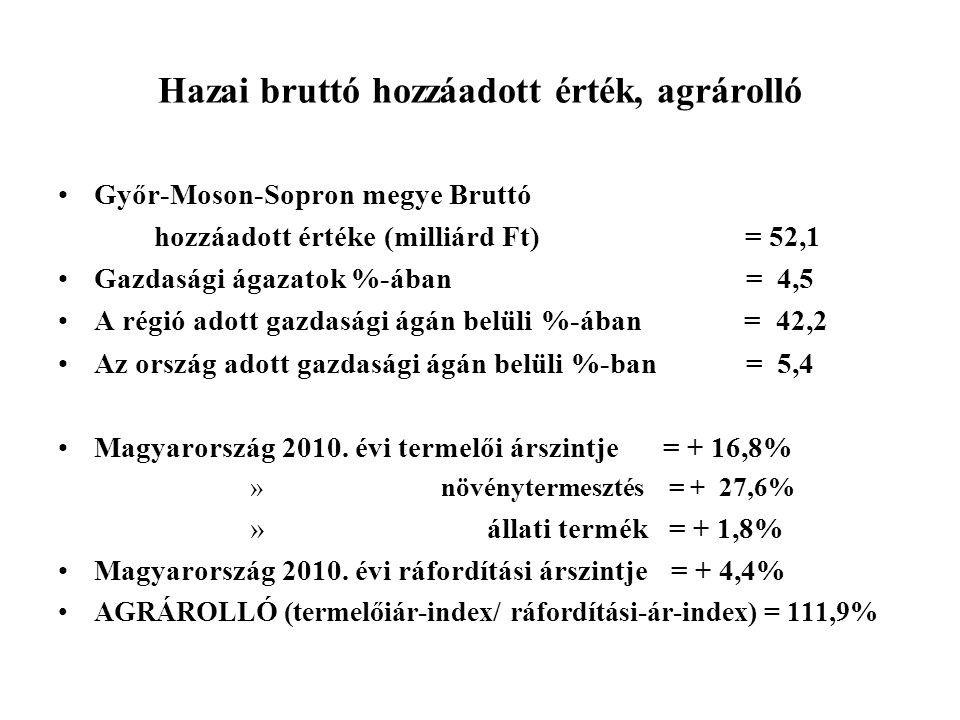 Hazai bruttó hozzáadott érték, agrárolló Győr-Moson-Sopron megye Bruttó hozzáadott értéke (milliárd Ft) = 52,1 Gazdasági ágazatok %-ában = 4,5 A régió