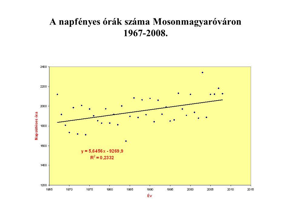 Élő munkaerő felhasználás Ágazat Foglalkoztatottak száma évente (fő) Havi jövedelem 2005.2006.2007.2008.2009.