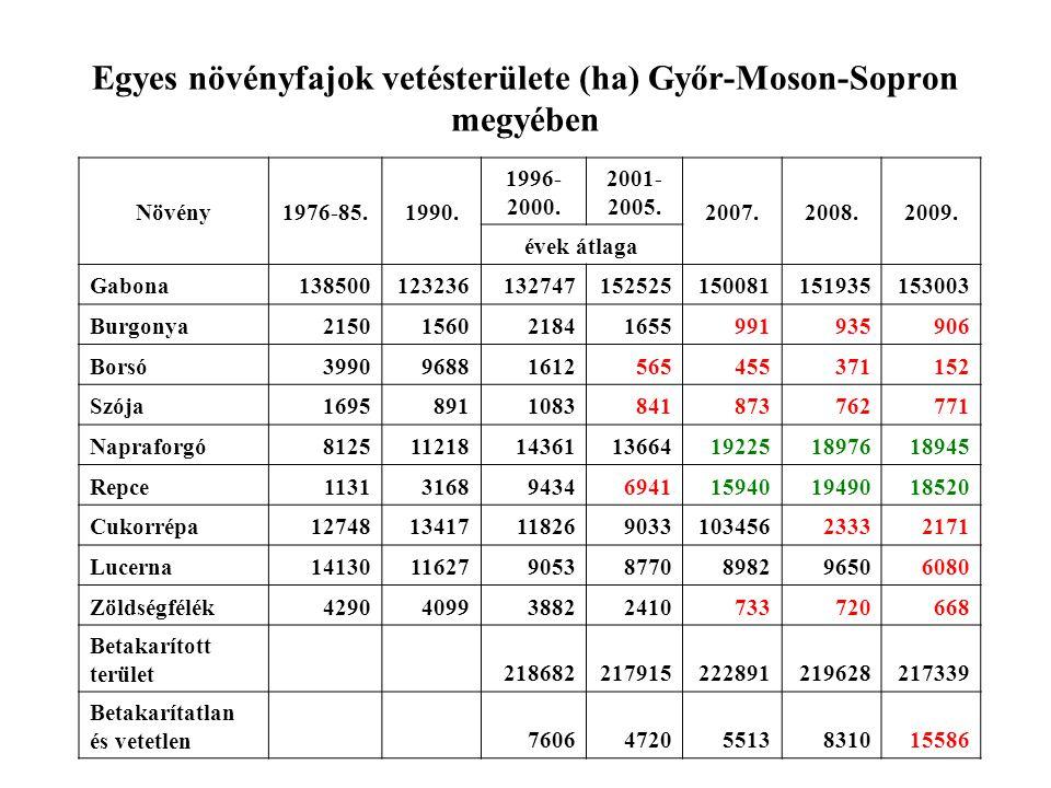 Egyes növényfajok vetésterülete (ha) Győr-Moson-Sopron megyében Növény1976-85.1990. 1996- 2000. 2001- 2005. 2007.2008.2009. évek átlaga Gabona13850012
