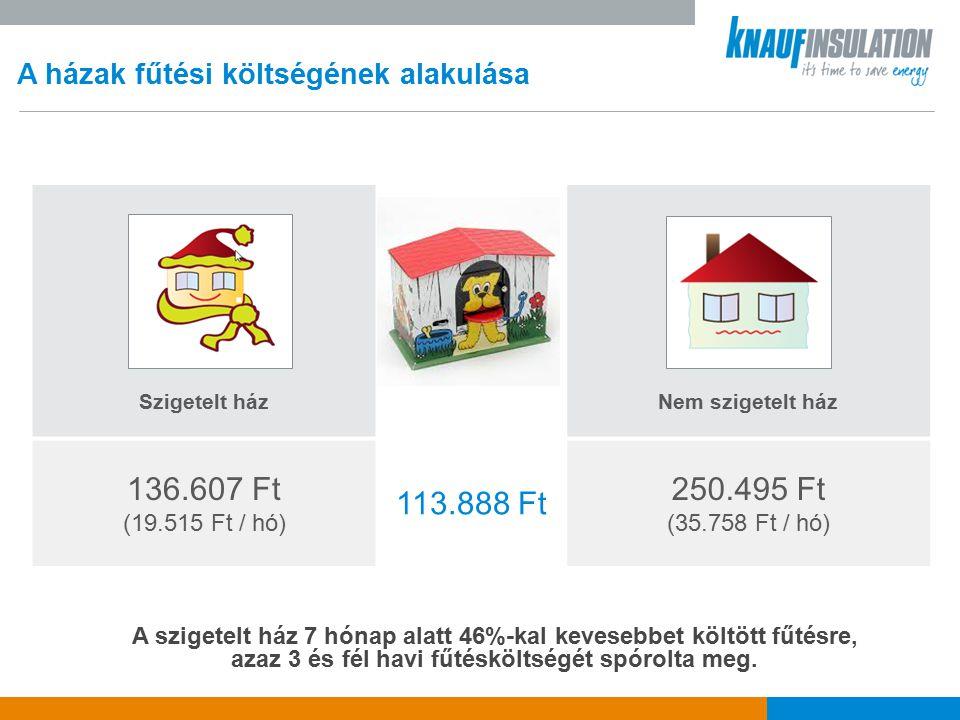 A házak fűtési költségének alakulása Szigetelt házNem szigetelt ház 136.607 Ft (19.515 Ft / hó) 113.888 Ft 250.495 Ft (35.758 Ft / hó) A szigetelt ház 7 hónap alatt 46%-kal kevesebbet költött fűtésre, azaz 3 és fél havi fűtésköltségét spórolta meg.