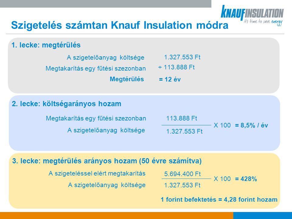 Szigetelés számtan Knauf Insulation módra A szigetelőanyag költsége 1.327.553 Ft Megtakarítás egy fűtési szezonban ÷ 113.888 Ft Megtérülés = 12 év 1.