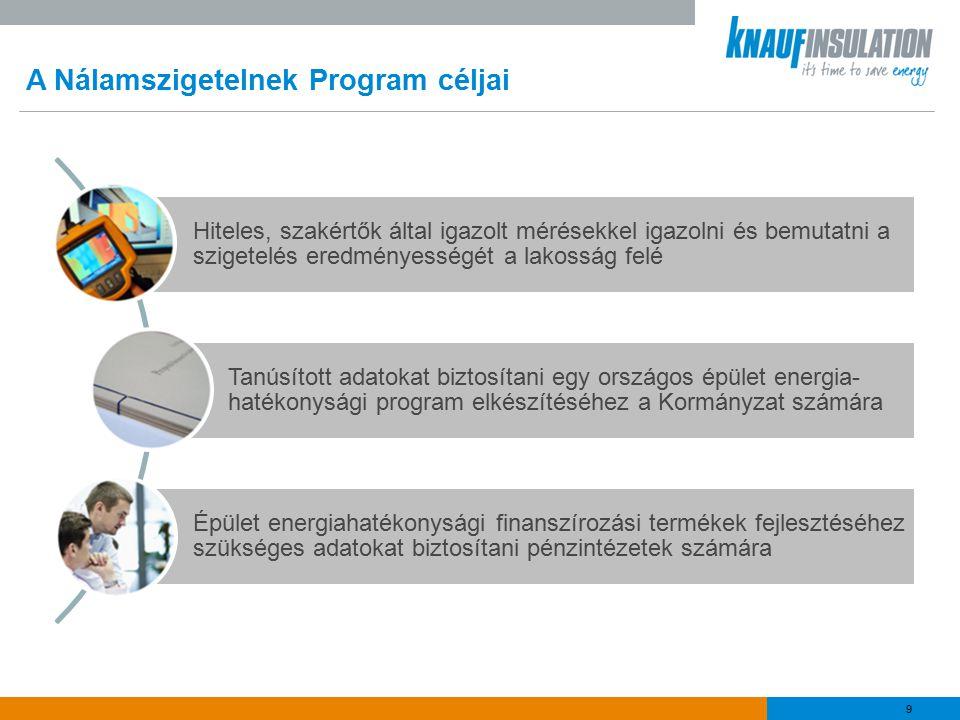 9 A Nálamszigetelnek Program céljai Hiteles, szakértők által igazolt mérésekkel igazolni és bemutatni a szigetelés eredményességét a lakosság felé Tanúsított adatokat biztosítani egy országos épület energia- hatékonysági program elkészítéséhez a Kormányzat számára Épület energiahatékonysági finanszírozási termékek fejlesztéséhez szükséges adatokat biztosítani pénzintézetek számára