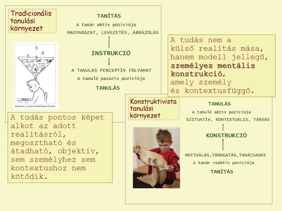 személyesmentális konstrukció A tudás nem a külső realitás mása, hanem modell jellegű, személyes mentális konstrukció, amely személy és kontextusfüggő.