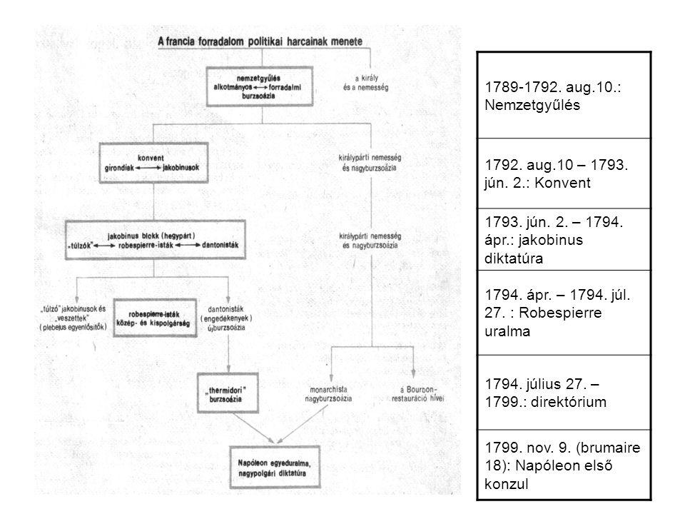 1789-1792.aug.10.: Nemzetgyűlés 1792. aug.10 – 1793.