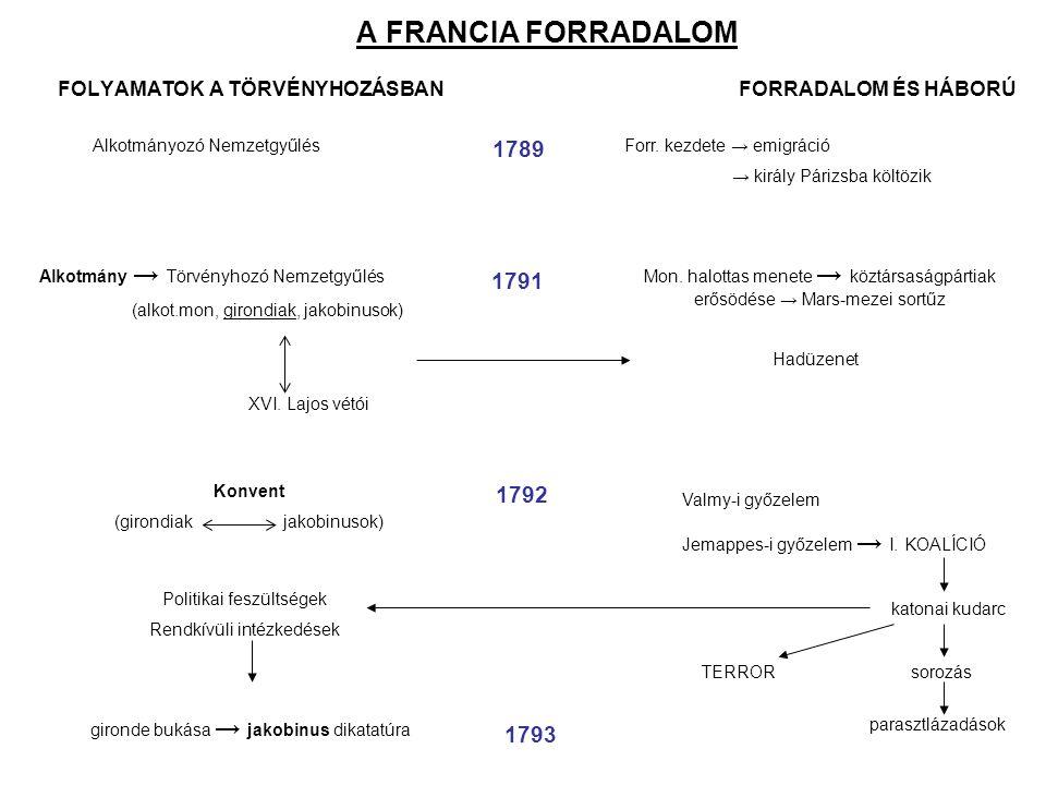 Vázlat 1614-1789: előzmények, okok Társadalmi feszültségek, gazdasági válság, felvilágosodás 1789 júl.14.