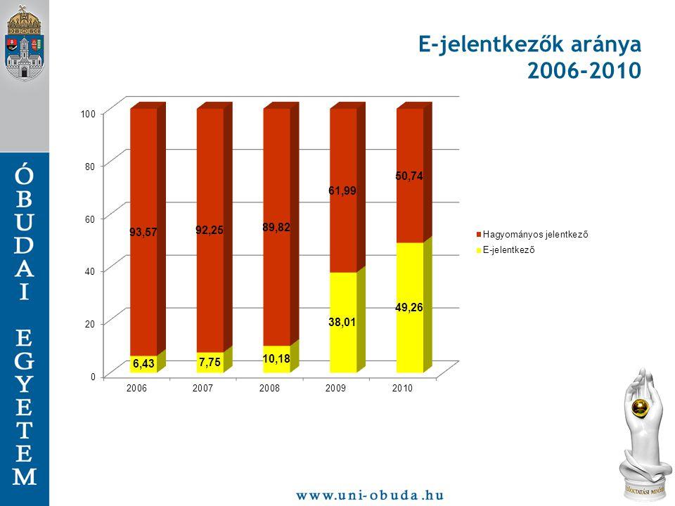 E-jelentkezők aránya 2006-2010