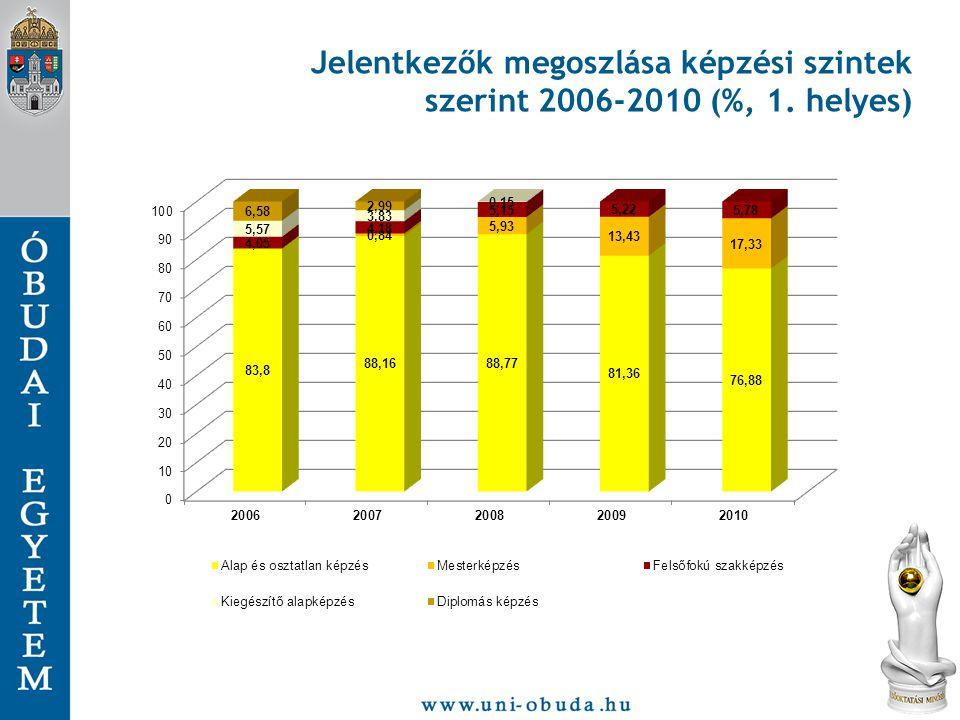 Jelentkezők megoszlása képzési szintek szerint 2006-2010 (%, 1. helyes)