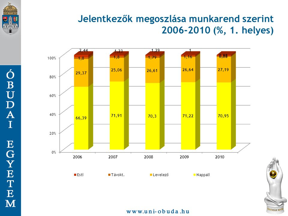 Jelentkezők megoszlása munkarend szerint 2006-2010 (%, 1. helyes)