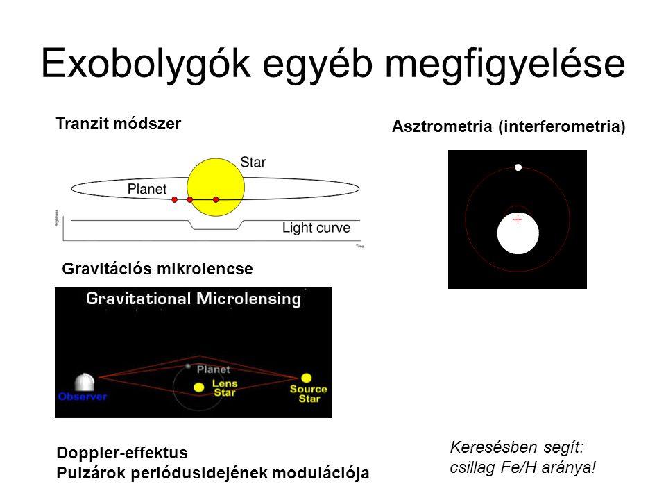 Exobolygók egyéb megfigyelése Tranzit módszer Asztrometria (interferometria) Doppler-effektus Pulzárok periódusidejének modulációja Gravitációs mikrol