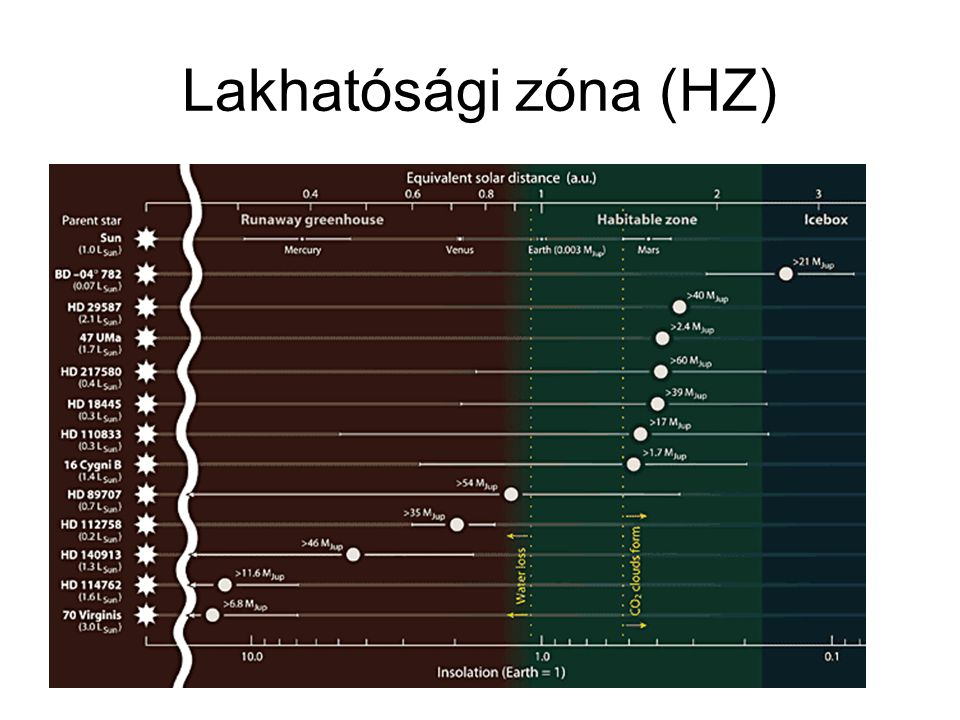 Lakhatósági zóna (HZ)