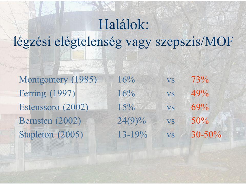 Halálok: légzési elégtelenség vagy szepszis/MOF Montgomery (1985)16%vs73% Ferring (1997)16%vs49% Estenssoro (2002)15%vs69% Bernsten (2002)24(9)%vs50%
