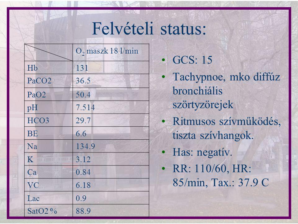 Felvételi status: O 2 maszk 18 l/min Hb131 PaCO236.5 PaO250.4 pH7.514 HCO329.7 BE6.6 Na134.9 K3.12 Ca0.84 VC6.18 Lac0.9 SatO2 %88.9 GCS: 15 Tachypnoe,