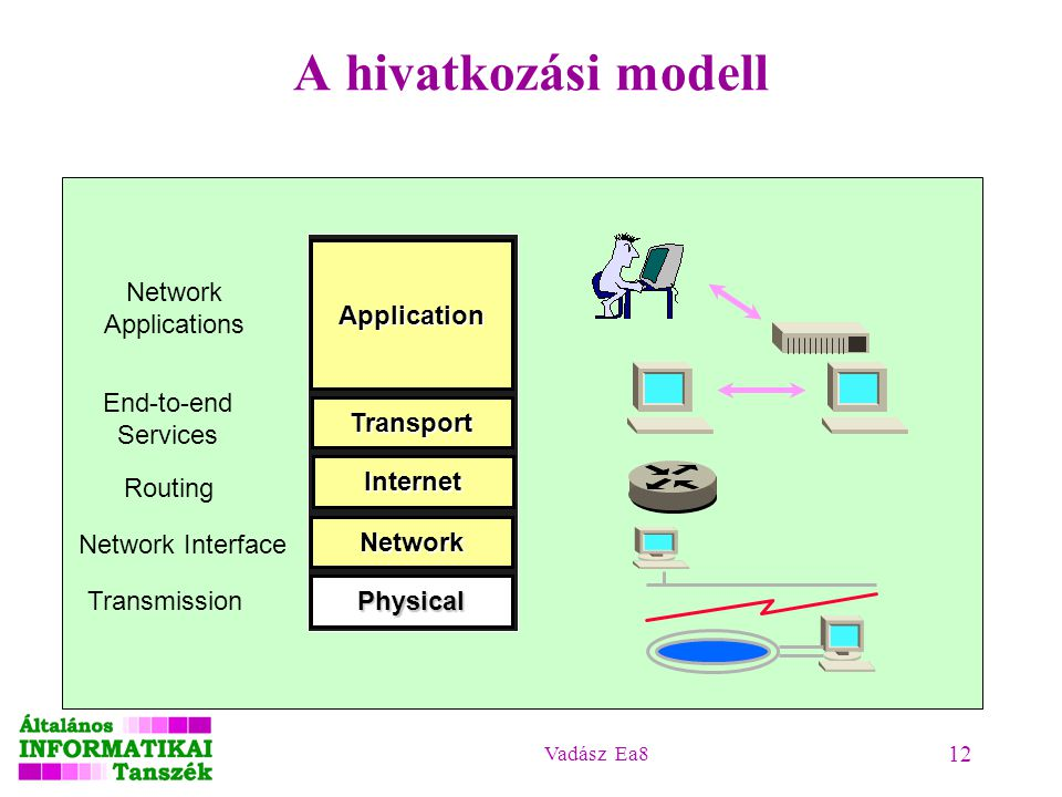 Vadász Ea8 12 A hivatkozási modell Application Transport Internet Network Physical Network Applications End-to-end Services Routing Transmission Network Interface