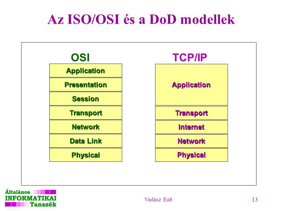 Vadász Ea8 13 Az ISO/OSI és a DoD modellek Physical Application Transport Internet Network TCP/IPApplication Presentation Session Transport Network Da
